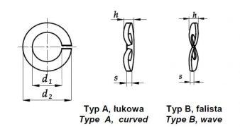 Podkładki sprężyste wypukłe, DIN 128 A